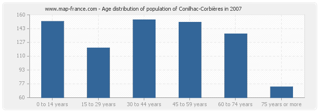 Age distribution of population of Conilhac-Corbières in 2007