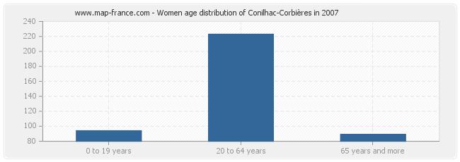 Women age distribution of Conilhac-Corbières in 2007