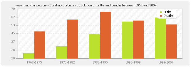 Conilhac-Corbières : Evolution of births and deaths between 1968 and 2007