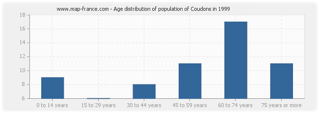 Age distribution of population of Coudons in 1999