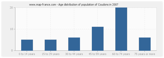 Age distribution of population of Coudons in 2007
