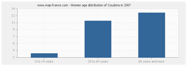 Women age distribution of Coudons in 2007