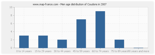Men age distribution of Coudons in 2007