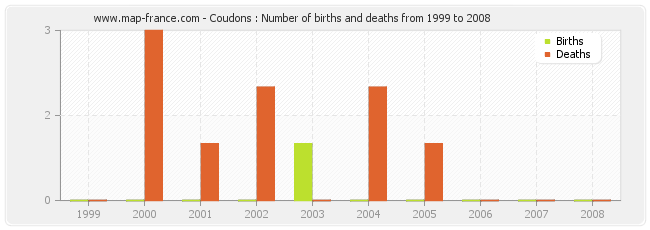 Coudons : Number of births and deaths from 1999 to 2008