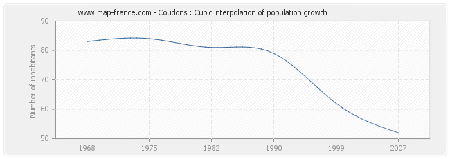 Coudons : Cubic interpolation of population growth