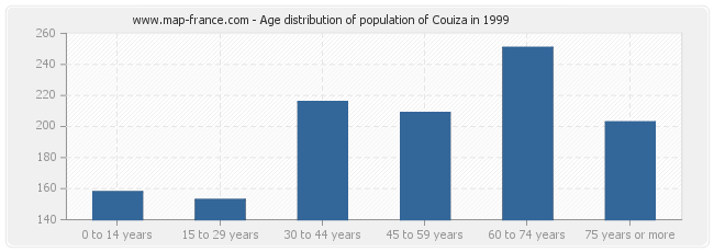 Age distribution of population of Couiza in 1999