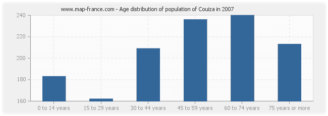 Age distribution of population of Couiza in 2007