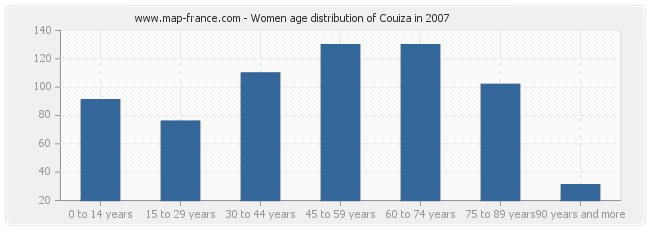 Women age distribution of Couiza in 2007