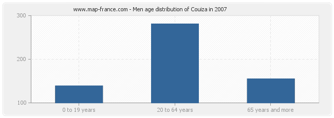 Men age distribution of Couiza in 2007