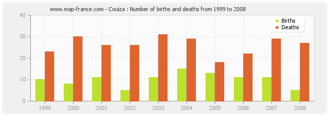 Couiza : Number of births and deaths from 1999 to 2008