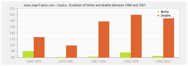 Couiza : Evolution of births and deaths between 1968 and 2007