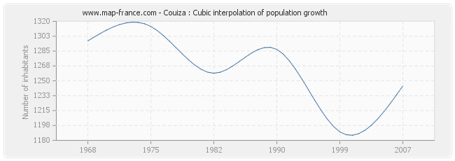 Couiza : Cubic interpolation of population growth