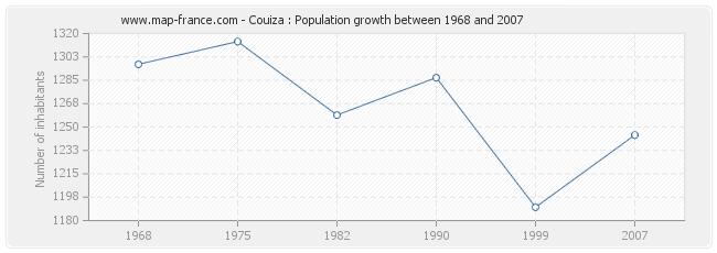 Population Couiza
