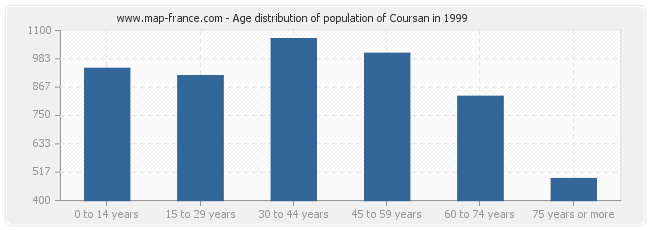 Age distribution of population of Coursan in 1999