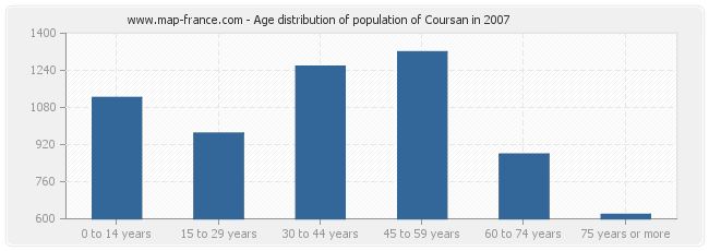 Age distribution of population of Coursan in 2007