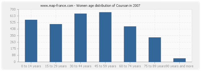 Women age distribution of Coursan in 2007