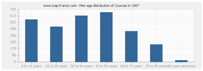 Men age distribution of Coursan in 2007