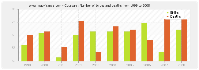 Coursan : Number of births and deaths from 1999 to 2008
