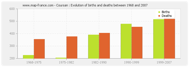 Coursan : Evolution of births and deaths between 1968 and 2007