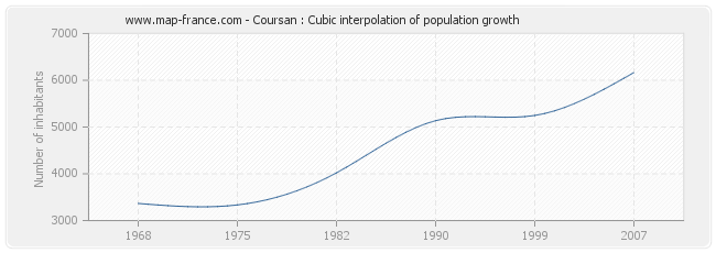 Coursan : Cubic interpolation of population growth