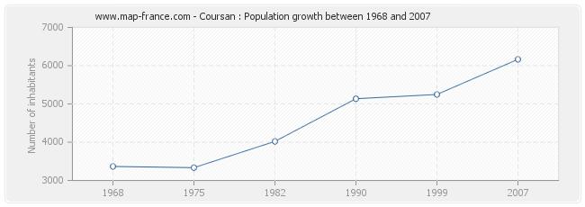 Population Coursan