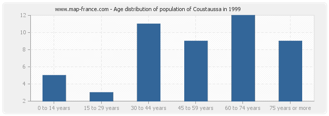 Age distribution of population of Coustaussa in 1999