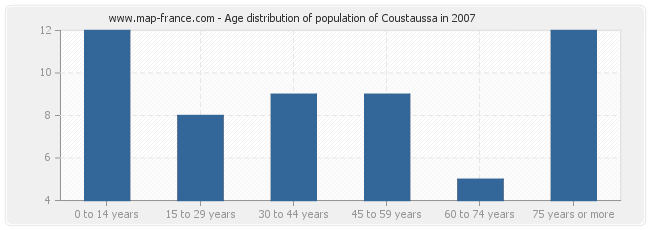 Age distribution of population of Coustaussa in 2007