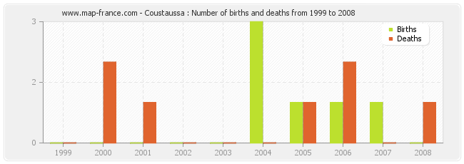 Coustaussa : Number of births and deaths from 1999 to 2008