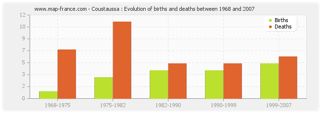 Coustaussa : Evolution of births and deaths between 1968 and 2007