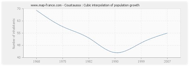 Coustaussa : Cubic interpolation of population growth