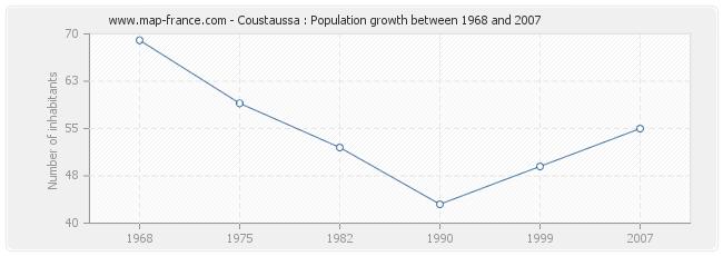 Population Coustaussa