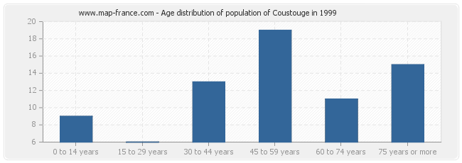 Age distribution of population of Coustouge in 1999
