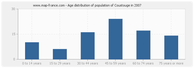 Age distribution of population of Coustouge in 2007