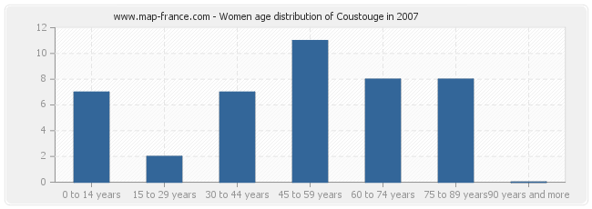 Women age distribution of Coustouge in 2007