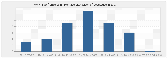 Men age distribution of Coustouge in 2007