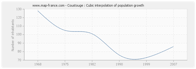 Coustouge : Cubic interpolation of population growth
