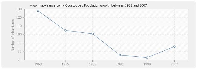 Population Coustouge