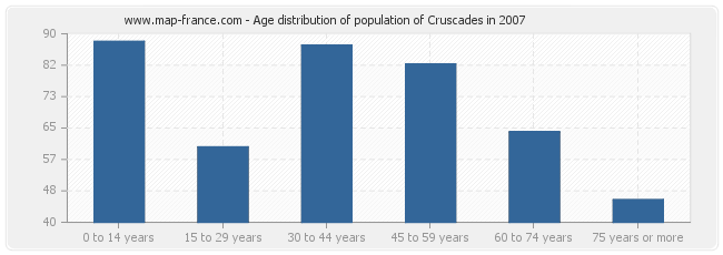 Age distribution of population of Cruscades in 2007