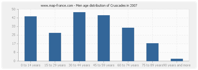 Men age distribution of Cruscades in 2007