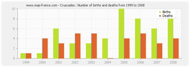 Cruscades : Number of births and deaths from 1999 to 2008