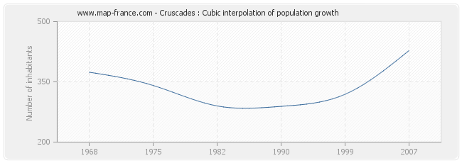 Cruscades : Cubic interpolation of population growth