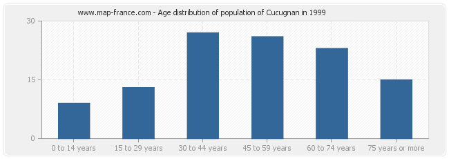 Age distribution of population of Cucugnan in 1999