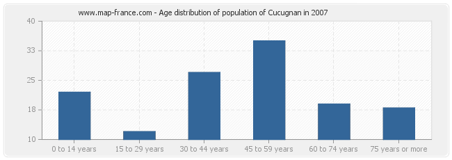 Age distribution of population of Cucugnan in 2007
