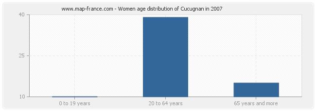 Women age distribution of Cucugnan in 2007