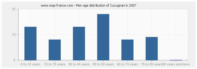 Men age distribution of Cucugnan in 2007