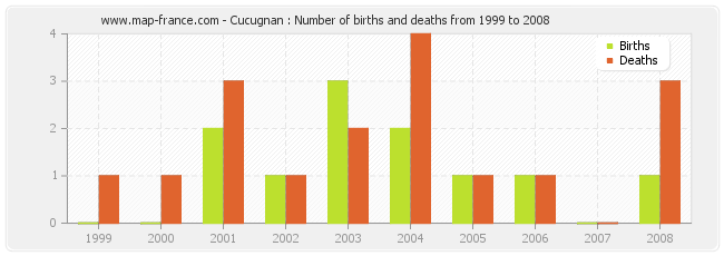 Cucugnan : Number of births and deaths from 1999 to 2008