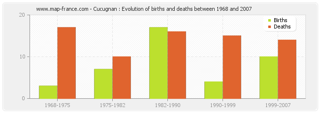 Cucugnan : Evolution of births and deaths between 1968 and 2007