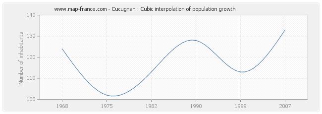 Cucugnan : Cubic interpolation of population growth