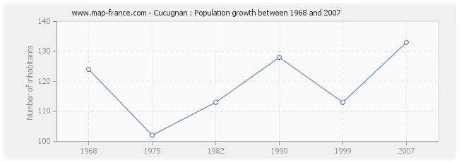 Population Cucugnan