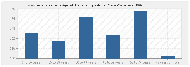 Age distribution of population of Cuxac-Cabardès in 1999